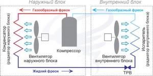 airbox-sevice.ru-princip-raboty-split-sistemy-kondicionera-s-pritochnoy-ventilyaciey